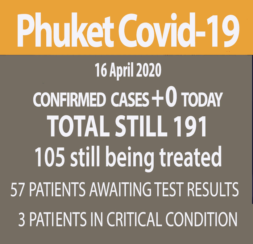 Phuket reports no new Covid-19 cases (Thursday) | News by Thaiger
