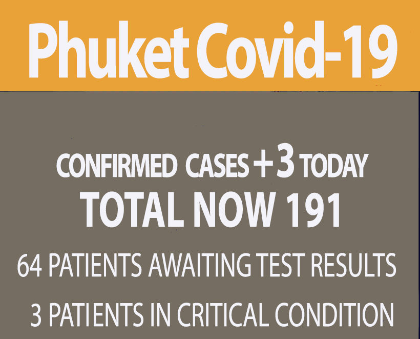 Phuket's Covid-19 new cases fall to 3 | News by Thaiger