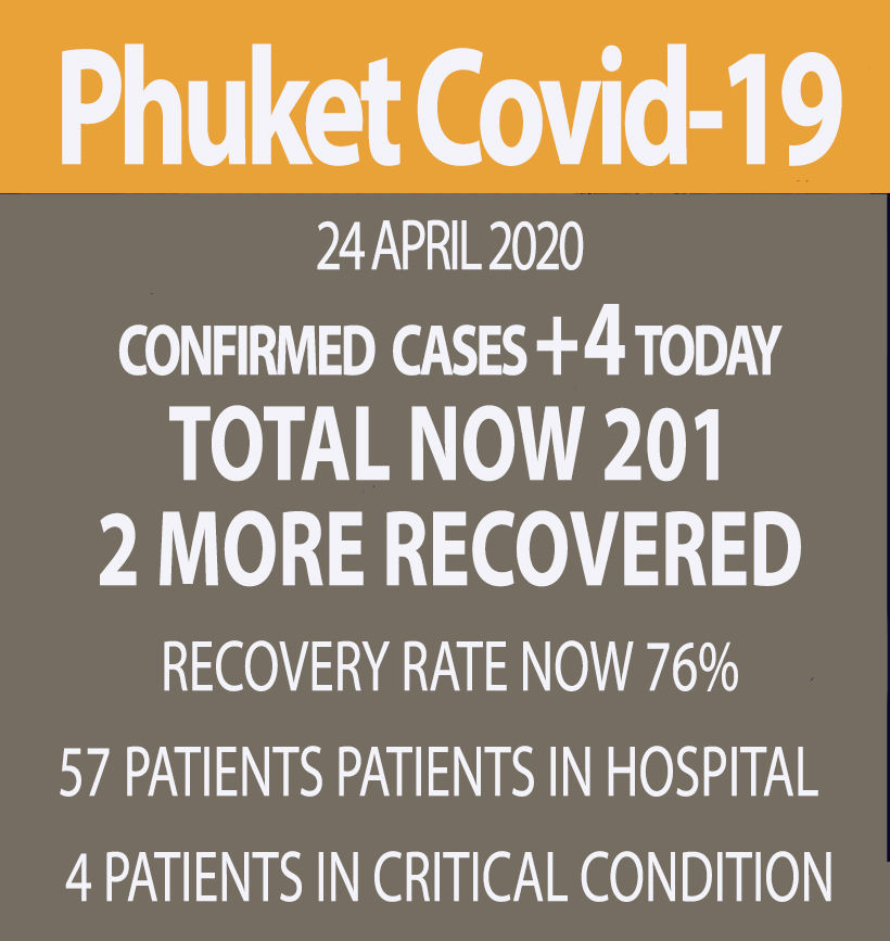 4 new Covid-19 cases in Phuket, all in Bang Tao   News by Thaiger