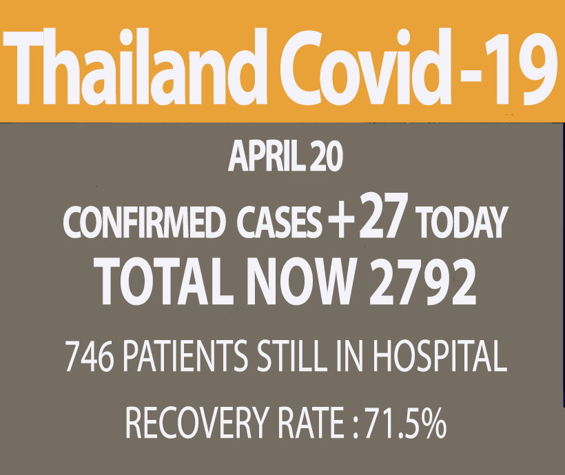 27 new virus cases, no deaths for third straight day, recovery rate passes 70%   News by Thaiger