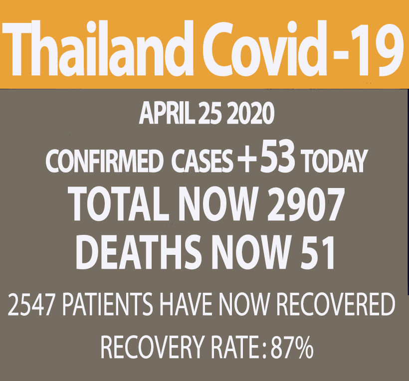 Thailand reports 53 new virus cases, 1 more death (Saturday) | News by Thaiger