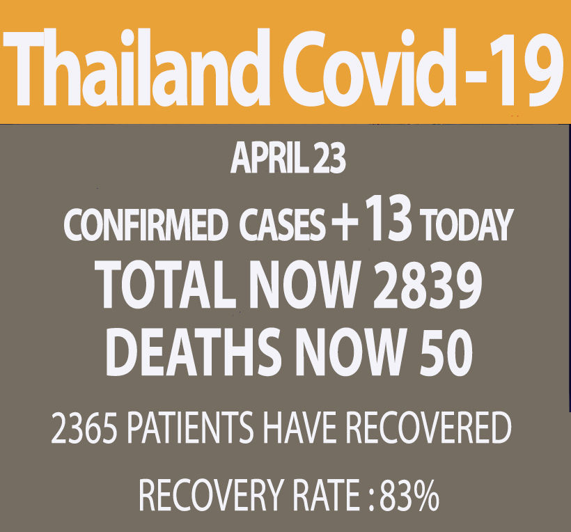 New Covid-19 cases drop to 13, lowest in weeks, with 1 new death | News by Thaiger