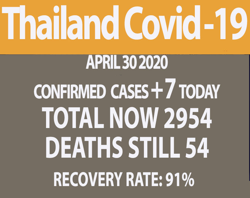 Thailand Covid-19 update: 7 new cases, no new deaths (Thursday) | News by Thaiger