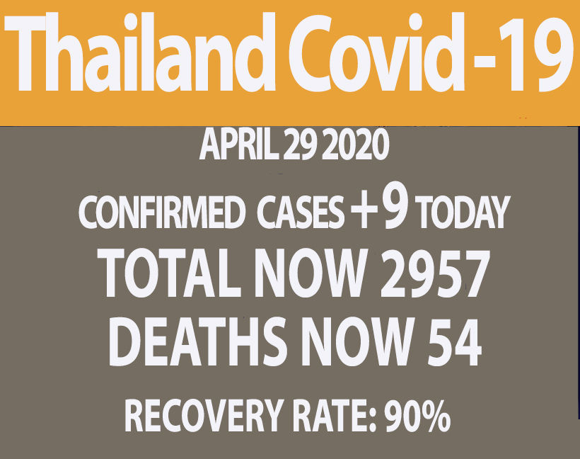 Covid-19 update (Wednesday) 9 new cases, 0 new deaths | News by Thaiger