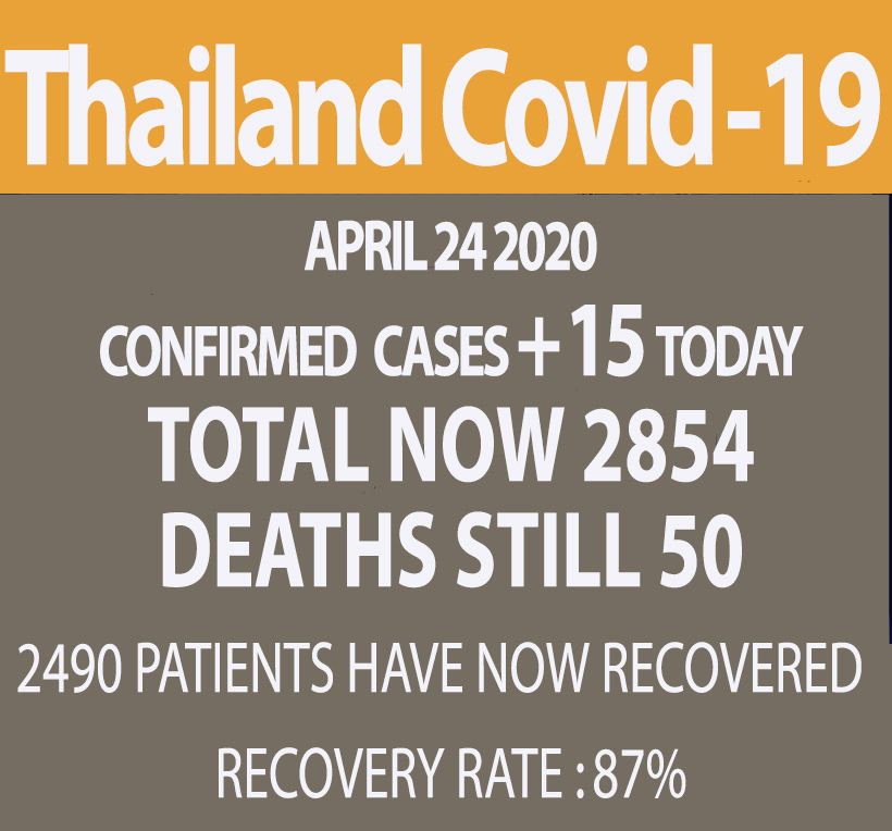 15 new Covid-19 cases in Thailand (Friday), no new deaths   News by Thaiger