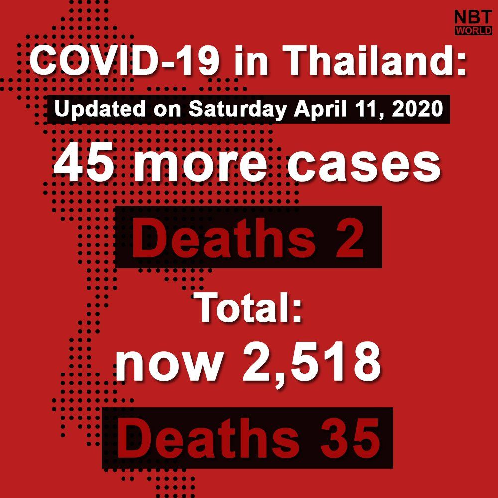 New Covid-19 cases fall to 45 in Thailand | News by Thaiger