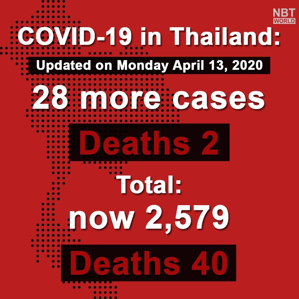 New virus cases nationwide fall to 28 (Monday) | News by Thaiger