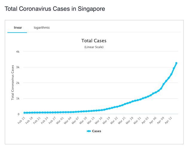 Singapore hit by a second wave of coronavirus cases | News by Thaiger