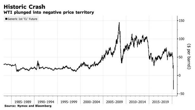 Oil prices tank, as crisis fuels calls to re-open economies | News by Thaiger