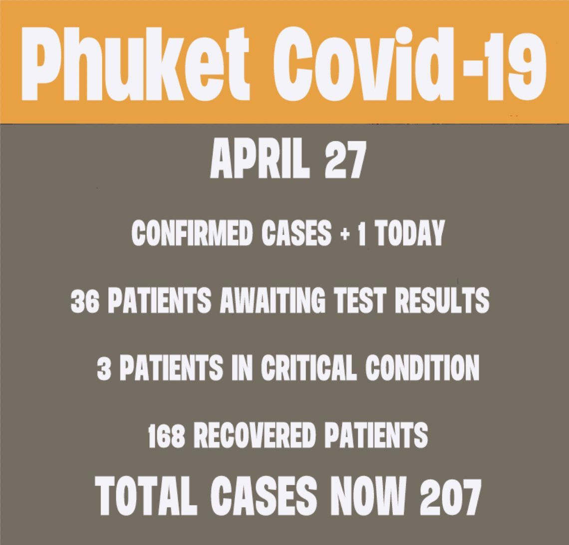 Phuket's new Covid-19 cases today (Monday) | News by Thaiger