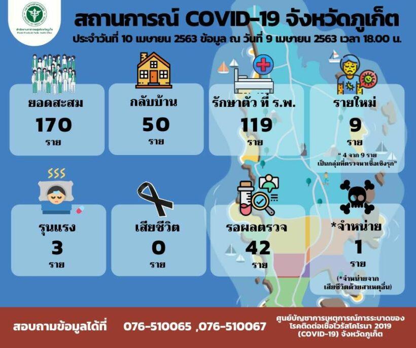 Phuket reports 9 new coronavirus cases (Friday) | News by Thaiger