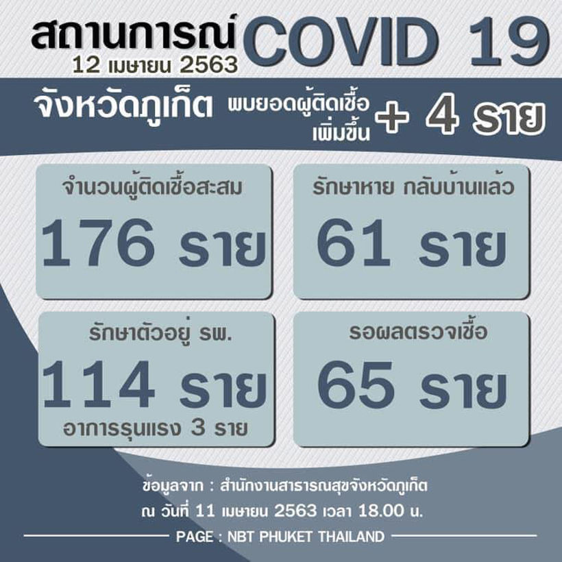 Phuket confirms 4 new Covid-19 cases (Sunday)   News by Thaiger