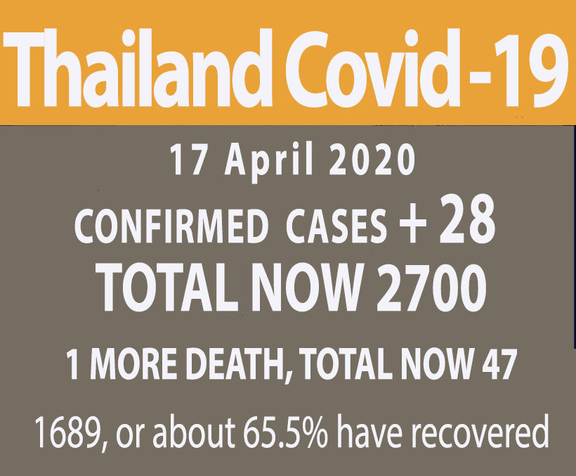 28 new Covid-19 cases (Friday), one more death, as recovery rate reaches 62% | News by Thaiger