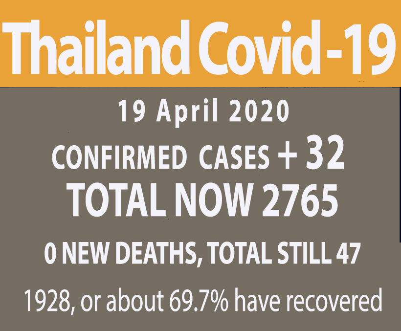Thailand's new Covid-19 infections drop to 32 today, 0 deaths reported | News by Thaiger