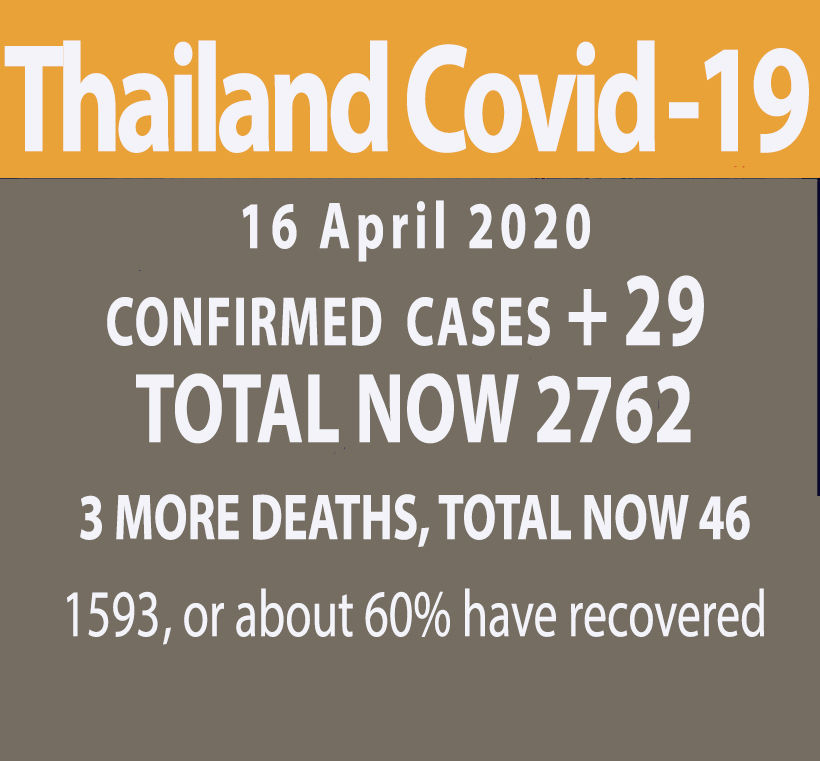 New national Covid-19 cases drop to 29 (Thursday), 3 more dead   News by Thaiger