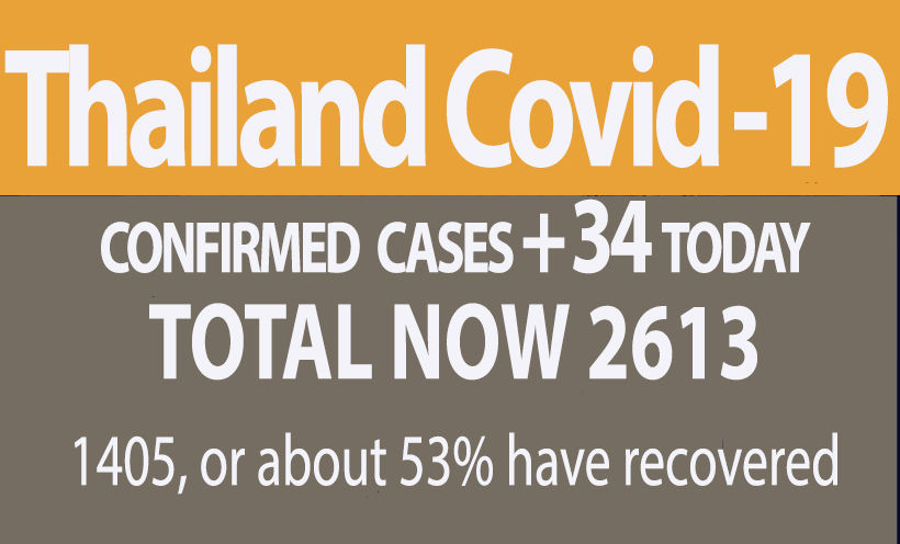 Thailand Covid-19 cases rise to 34 (Tuesday), 1 more death   News by Thaiger