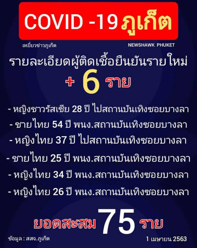 6 new coronavirus cases in Phuket (Wednesday)   News by Thaiger
