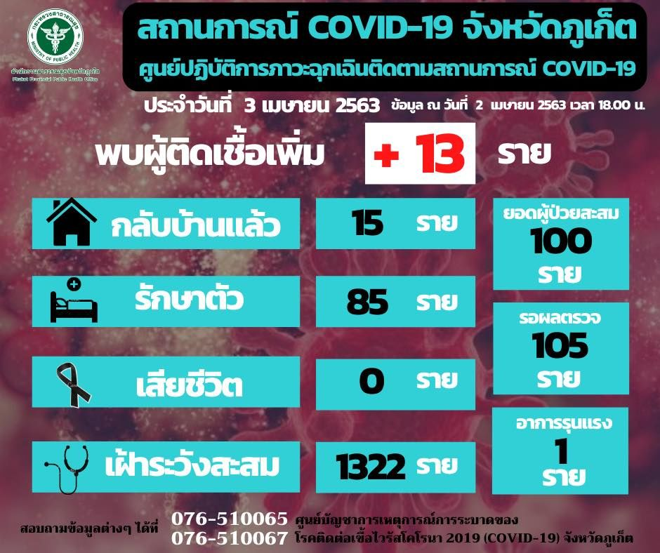 Phuket reports 13 new coronavirus cases, total now 100   News by Thaiger