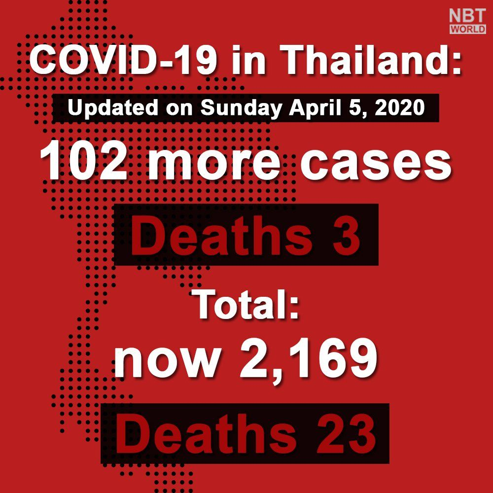102 new Covid-19 cases today (Sunday), total now 2,169, 3 more deaths | News by Thaiger