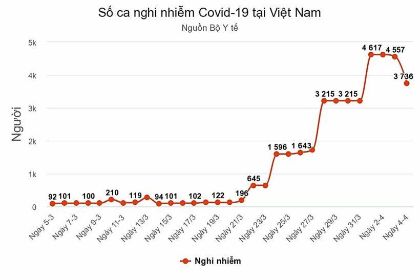 Tình hình Covid-19 tại Việt Nam: Giảm gần 1.000 ca nghi nhiễm | News by Thaiger
