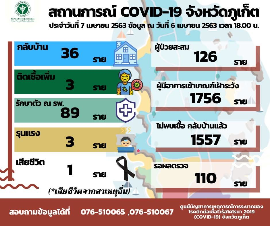Phuket's new cases (Tuesday), all originating from Bangla Road area   News by Thaiger