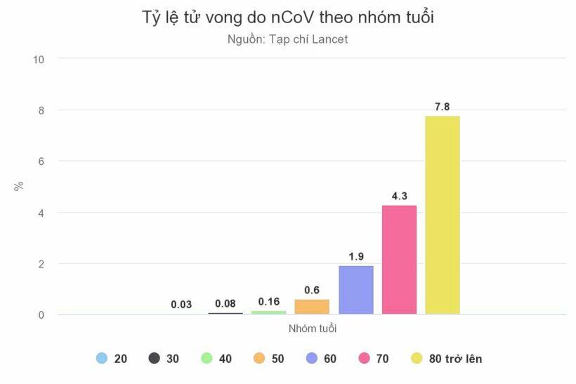 Tin Covid-19: Tỷ lệ tử vong do nCoV tăng theo độ tuổi   News by Thaiger