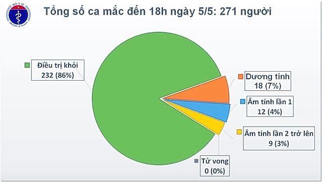 Cập nhật tình hình COVID-19 tại Việt Nam (Ngày T3 5/5): Không ghi nhận ca dương tính nCoV mới, 11 bệnh nhân được ra viện   News by Thaiger