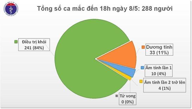 Cập nhật tình hình COVID-19 tại Việt Nam (Ngày T6 8/5): Không ghi nhận ca dương tính nCoV mới | News by Thaiger
