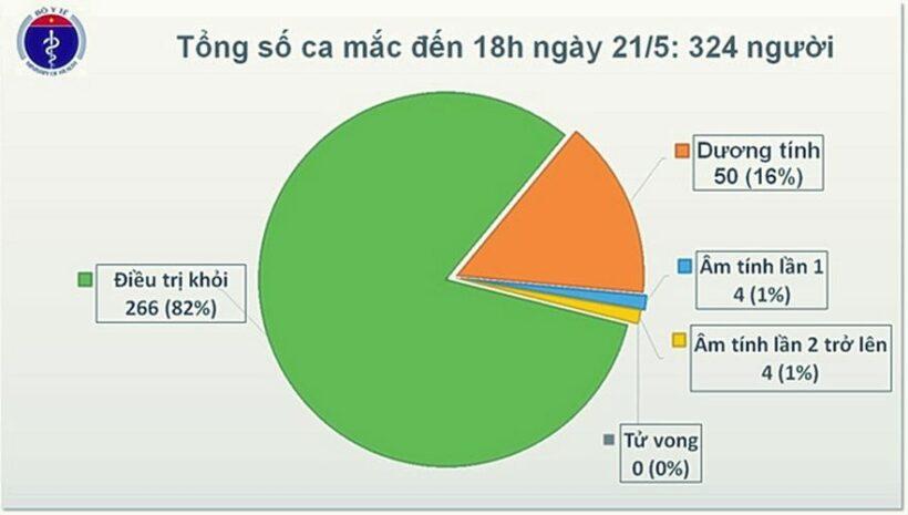 Cập nhật tình hình COVID-19 tại Việt Nam (Ngày T5 21/5): Không ghi nhận ca nhiễm nCoV mới, bệnh nhân nặng âm tính | News by Thaiger