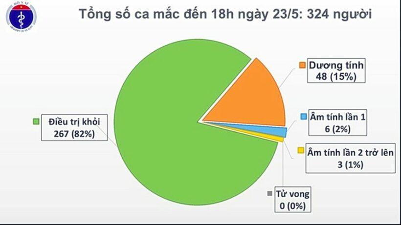 Cập nhật tình hình COVID-19 tại Việt Nam (Ngày T7 23/5): Không ghi nhận ca nhiễm nCoV mới   News by Thaiger