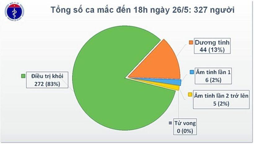 Cập nhật tình hình COVID-19 tại Việt Nam (Ngày T3 26/5): Thêm 1 ca nhiễm nCoV mới từ Nga | News by Thaiger