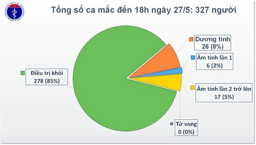 Cập nhật tình hình COVID-19 tại Việt Nam (Ngày T4 27/5): Không ghi nhận ca nhiễm nCoV mới, còn 49 bệnh nhân đang điều trị | News by The Thaiger
