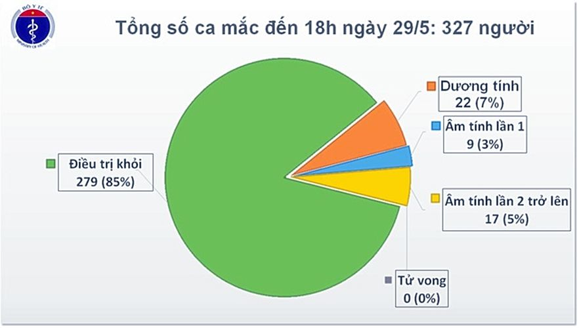 Cập nhật tình hình COVID-19 tại Việt Nam (Ngày T6 29/5): Không ghi nhận ca nhiễm nCoV mới, số người bị cách ly giảm | News by Thaiger