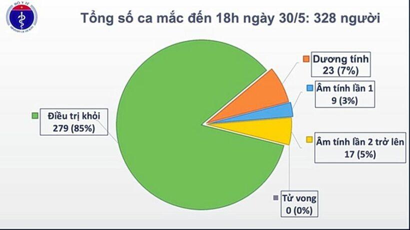 Cập nhật tình hình COVID-19 tại Việt Nam (Ngày T7 30/5): Ghi nhận ca nhiễm nCoV mới chỉ 1 tuổi | News by Thaiger