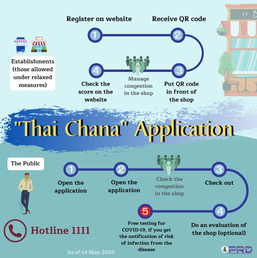'Thai Chana' app to help track 'safe' retailers in a Covid era   News by Thaiger