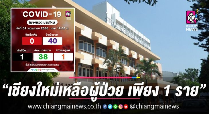 Update on Chiang Mai's Covid-19 situation | News by Thaiger