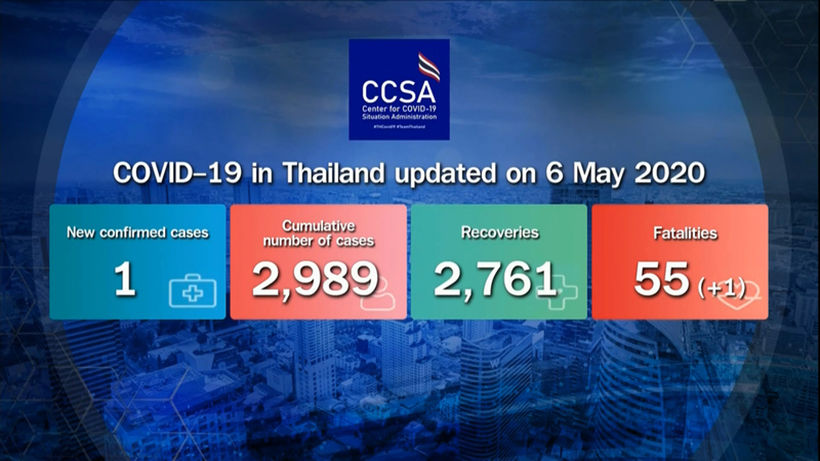 CCSA reports 1 new Covid-19 case, 1 new death (Wednesday) | News by Thaiger