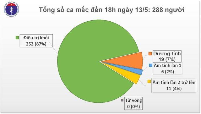 Cập nhật tình hình COVID-19 tại Việt Nam (Ngày T4 13/5): Không ghi nhận ca dương tính nCoV mới | News by Thaiger