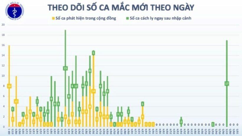 Cập nhật tình hình COVID-19 tại Việt Nam (Ngày CN 10/5): Không ghi nhận ca dương tính nCoV mới | News by Thaiger