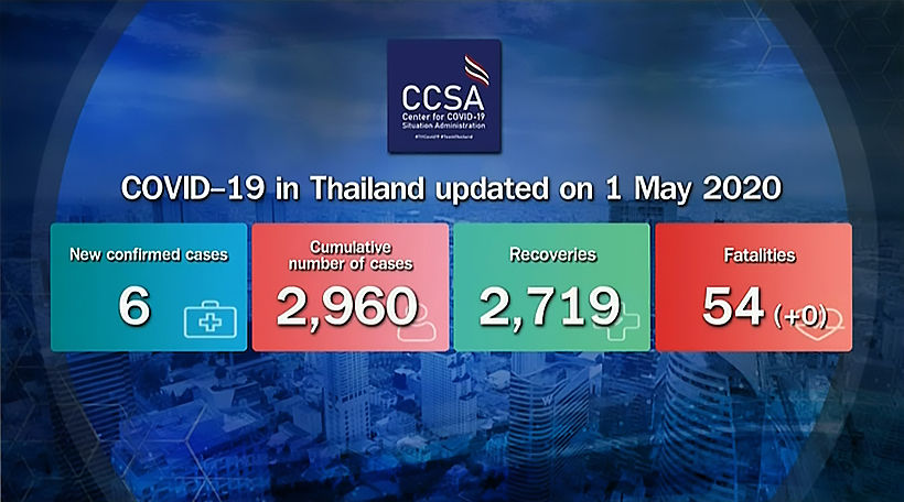 Covid-19 update: 6 new cases, lowest in over a month; no new deaths (Friday) | News by Thaiger
