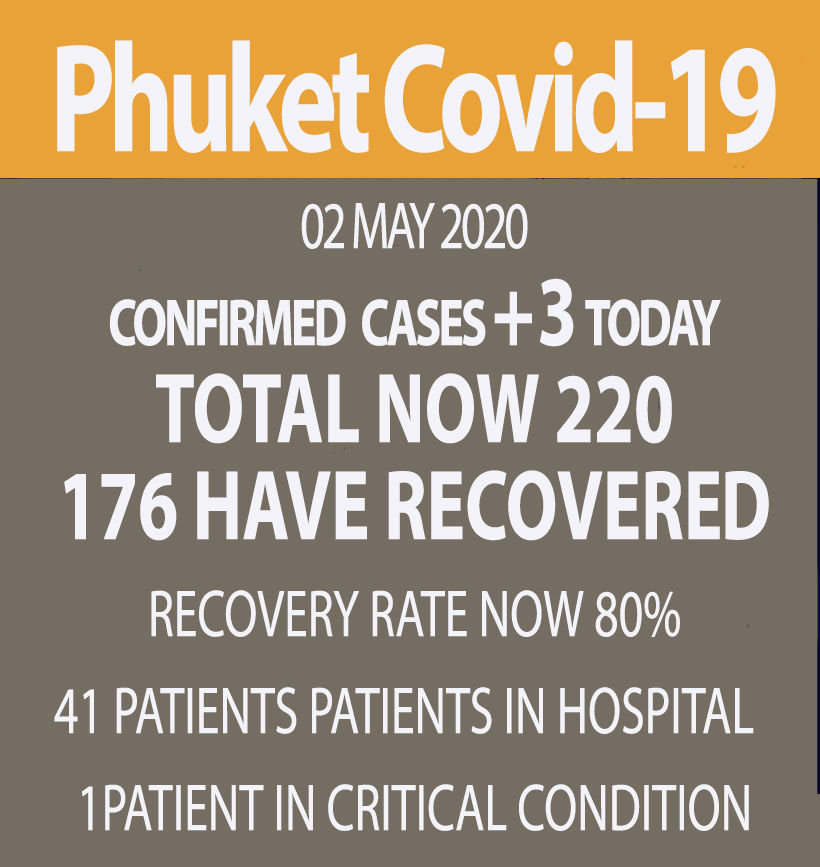 Phuket Covid-19 update: 3 new cases, no deaths (Saturday)   News by Thaiger