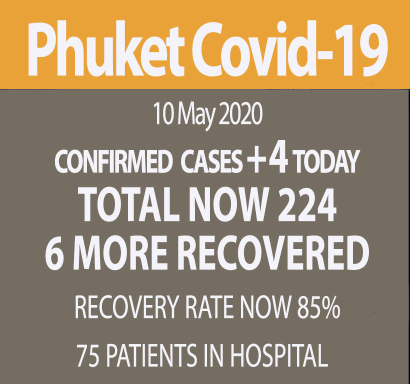 Phuket reports 4 new Covid-19 cases, breaking 7 day streak | News by Thaiger