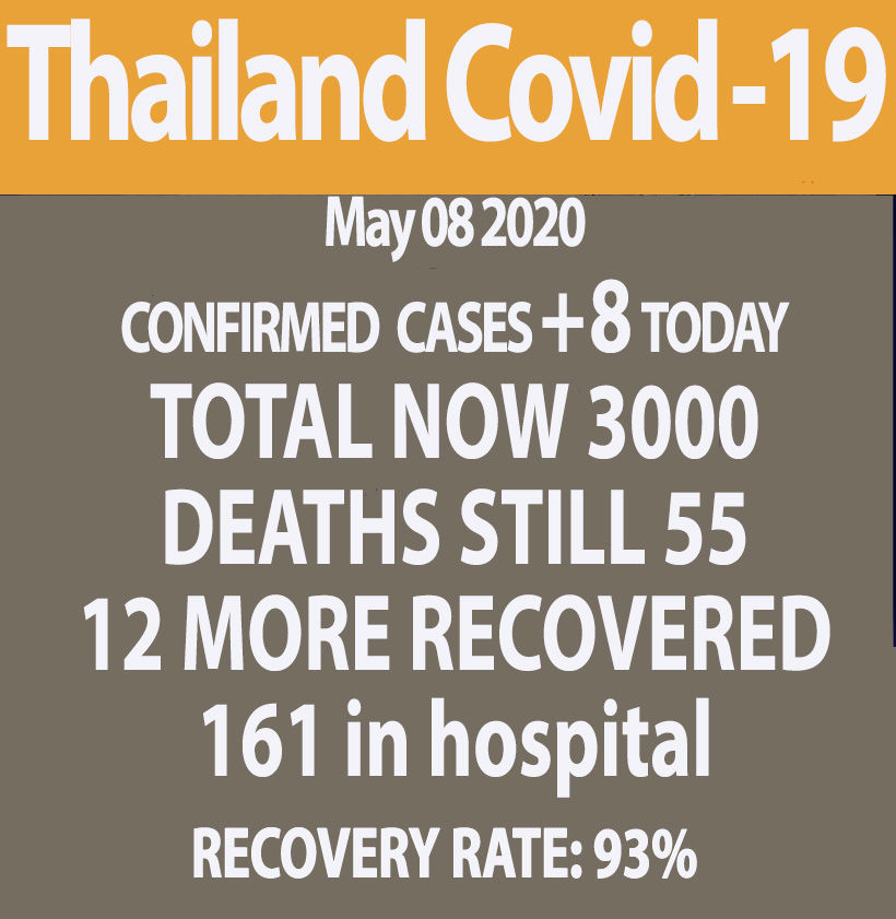 8 new Covid-19 case, total now 3,000, no new deaths (Friday)   News by Thaiger