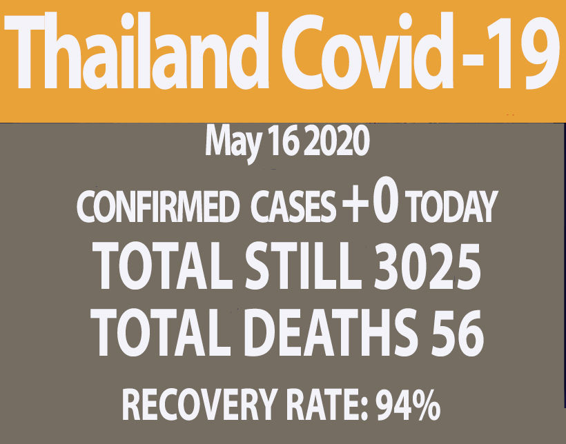 Covid-19 update: 0 new cases, 0 new deaths (May 16) | News by Thaiger