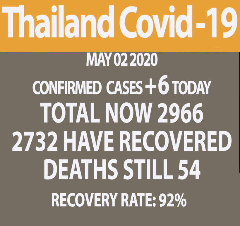 Covid-19 update: 6 new cases nationwide, deaths toll remains at 54 (Saturday)   News by Thaiger
