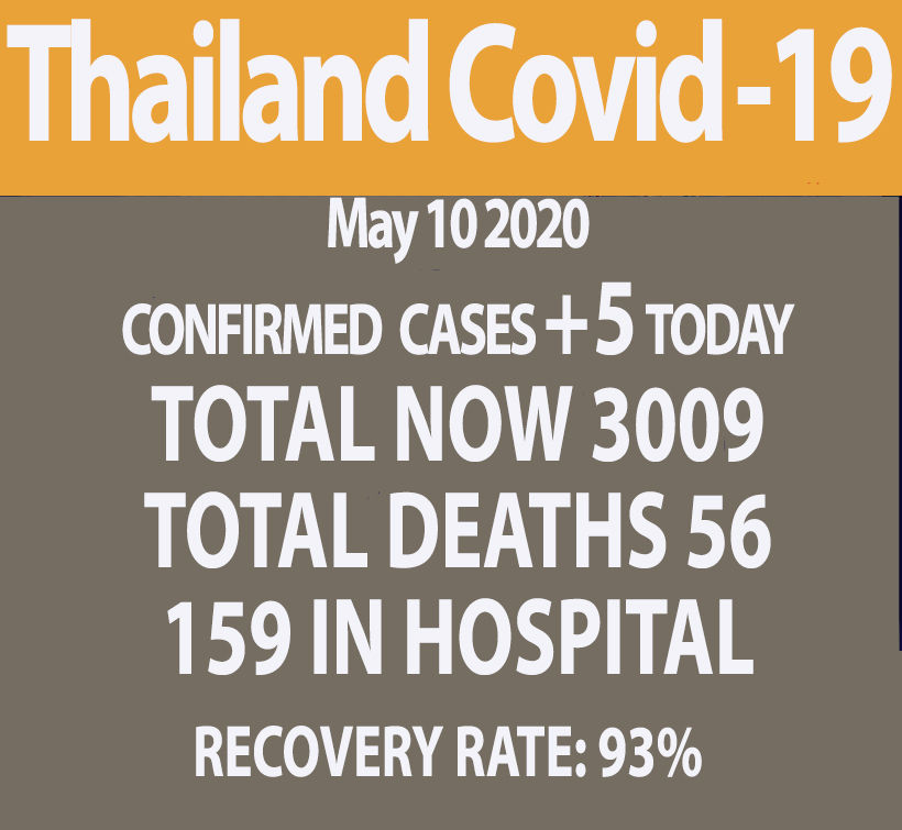 Covid-19 update: 5 new cases, no deaths (Sunday)   News by Thaiger