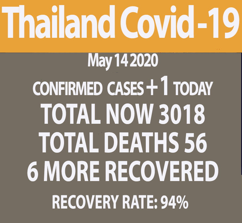 Covid-19 update: 1 new case, no new deaths (May 14) | News by Thaiger
