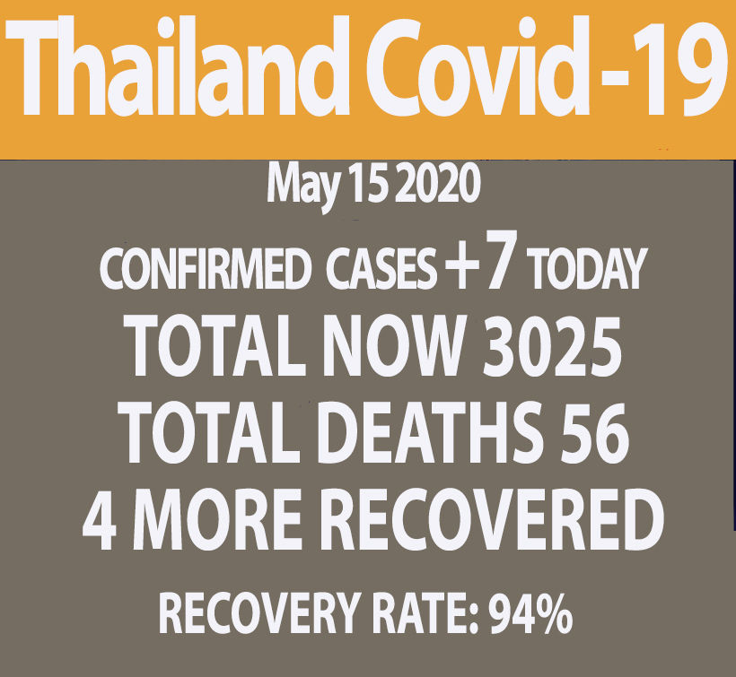 Covid-19 update: 7 new cases, all imported, no new deaths (May 15)   News by Thaiger