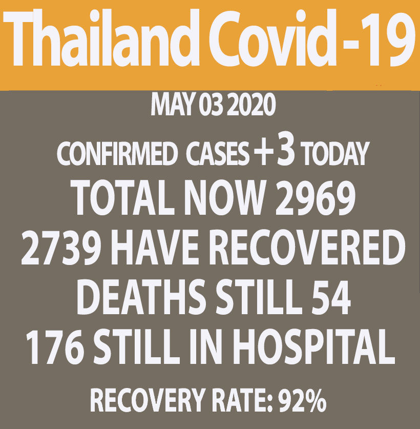Covid-19 update: 3 new cases, no new deaths (Sunday) | News by Thaiger