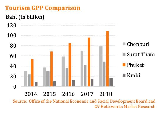 Phuket's economy is more than just tourism | News by Thaiger
